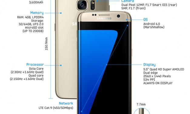 Samsung Galaxy S7 Diperkenalkan Secara Rasmi Dengan Spesifikasi 'Class-Leading'