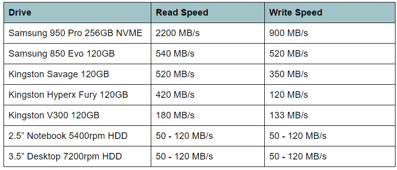 ssd speed vs hdd