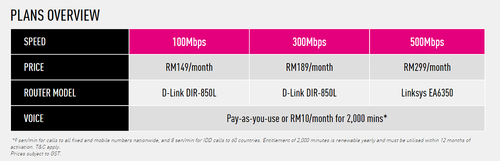 time 500mbps pricing