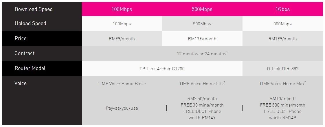 TIME Internet - 1Gbps Fibre Home Broadband Yang Lagi Laju Lagi Murah ! Daftar Online Sekarang Untuk Potongan Sebanyak RM100 Untuk Bil Pertama